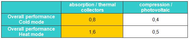 Tableau comparaison photovoltaique english